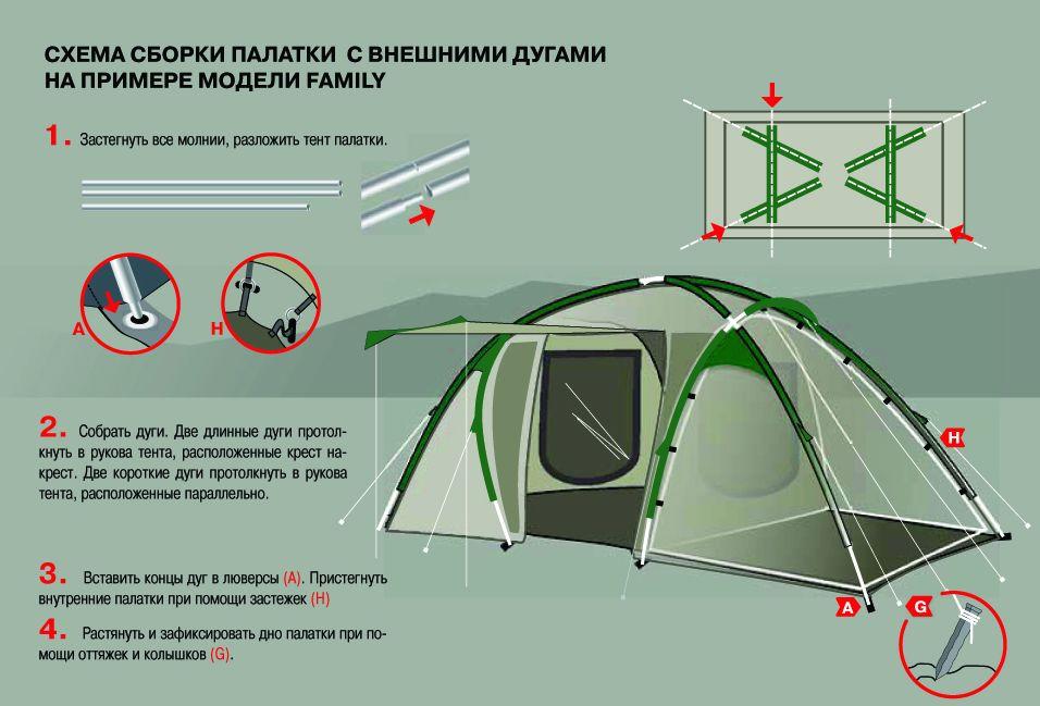 Схема сборки палаток